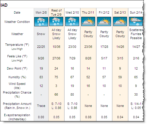 Local Forecasts